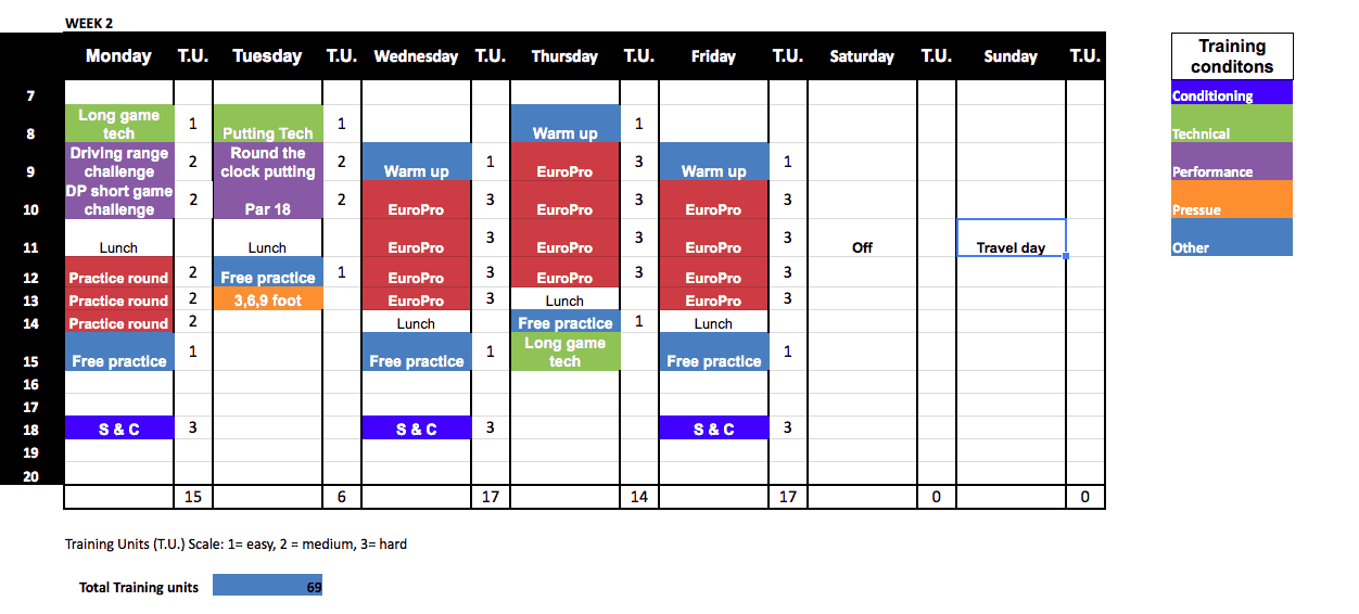 This shows a weekly plan of golf practice for a pro. Note the colours for performance (purple), technique (green), orange (pressure), red (game simulation/comps)