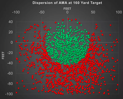 golf club distances: This shows the shot distribution for a 15 handicapper. Most shots finish short of their intended target.