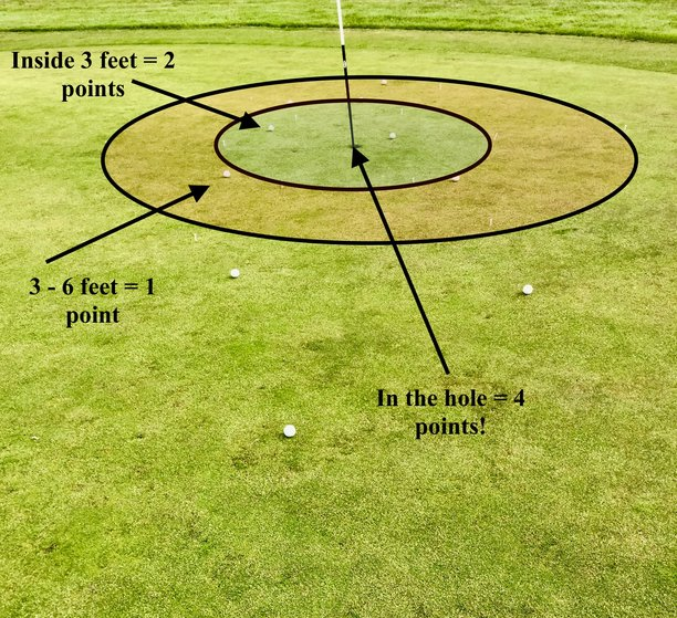 short game practice scoring. Create 2 circles around the hole of 3 feet and 6 feet. This can be done by laying down your 9-iron and placing a tee peg at the end.