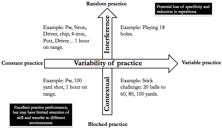 Golf practice variability matrix. We have two axis, blocked to random practice and constant to variable practice.