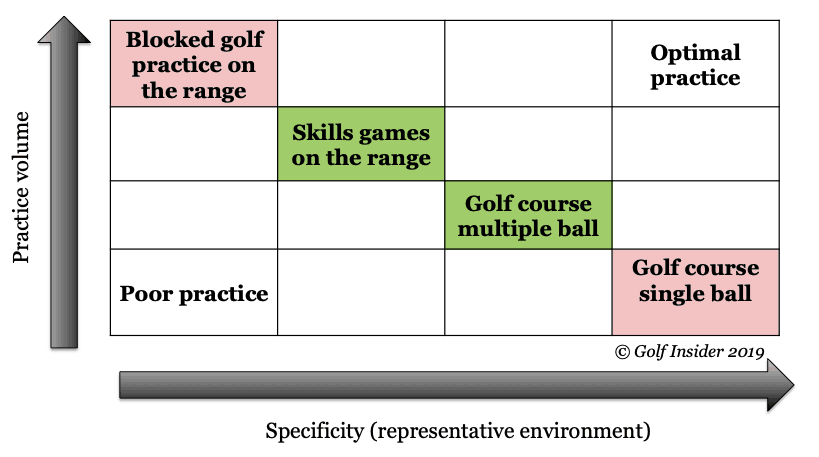 Golf practice matrix for golf practice on the range vs the golf course