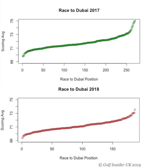 Scoring average on European tour versus finish position 2017 and 2018
