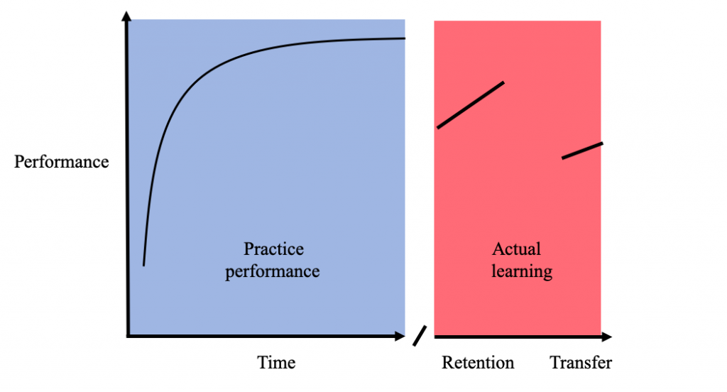 Golf practice learning curve. Showing how golfers get better quickly early on, then slow in progression as they get better. There is then a dip in performance when retention of performance is tested.
