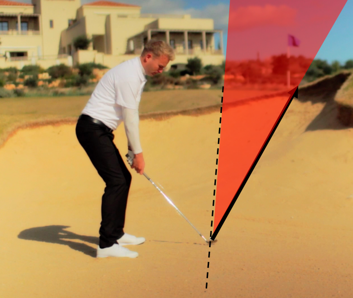 bunker shot accuracy - the golf ball will travel between your club face and swing path.