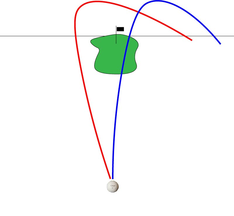 What is a slice. A slice is a golf shot that starts left of your target, curves right to left through the air.