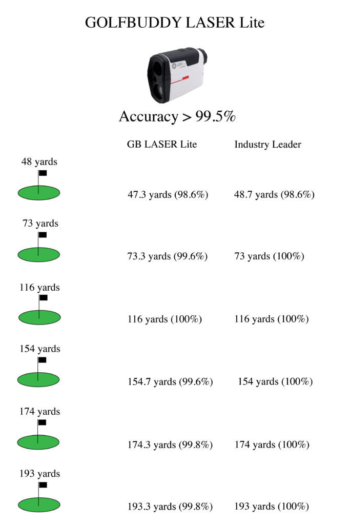 GolfBuddy Laser Lite review accuracy test results