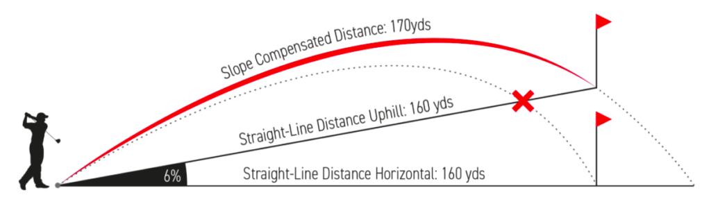 GolfBuddy rangefinder slope function explained