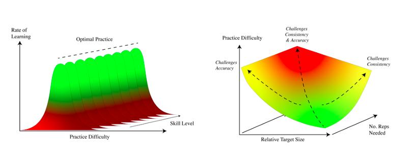practice difficulty header