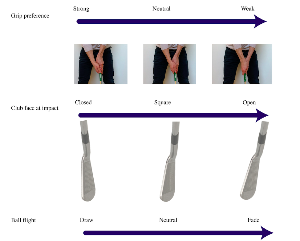 strong, neutral and weak golf grips explained. The top of the image has a strong golf grip and weak golf grip, below each are the club face they promote at impact and the subsequent ball flight.