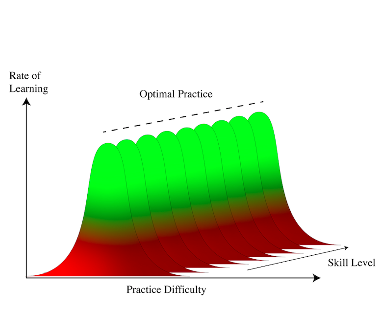 Showing how practice difficulty and learning are affected as we improve