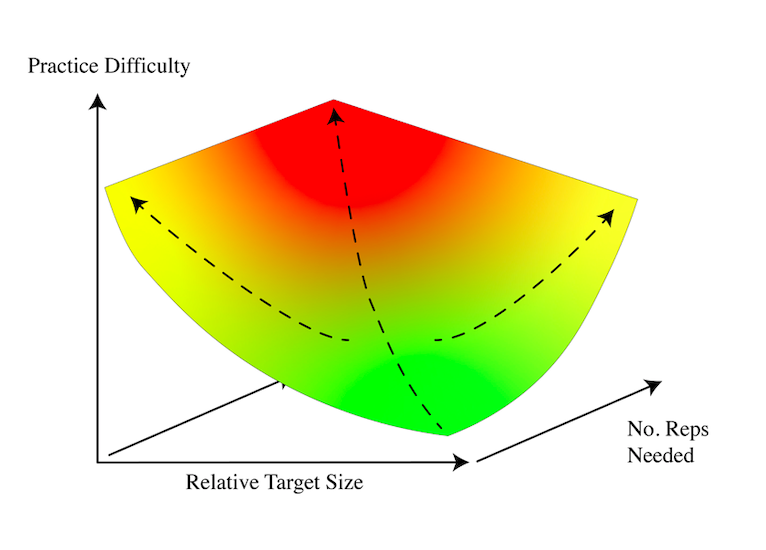 golf practice difficulty increases as your target size or number of successful reps increases