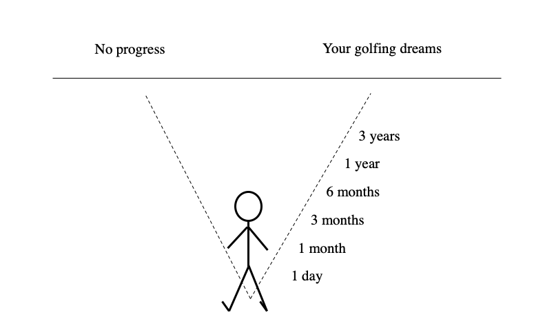 1 degree of change in golf performance. man looking into distance with two dotted paths draw into the horizon